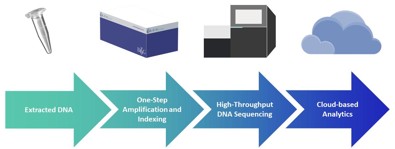 BioID Genomics